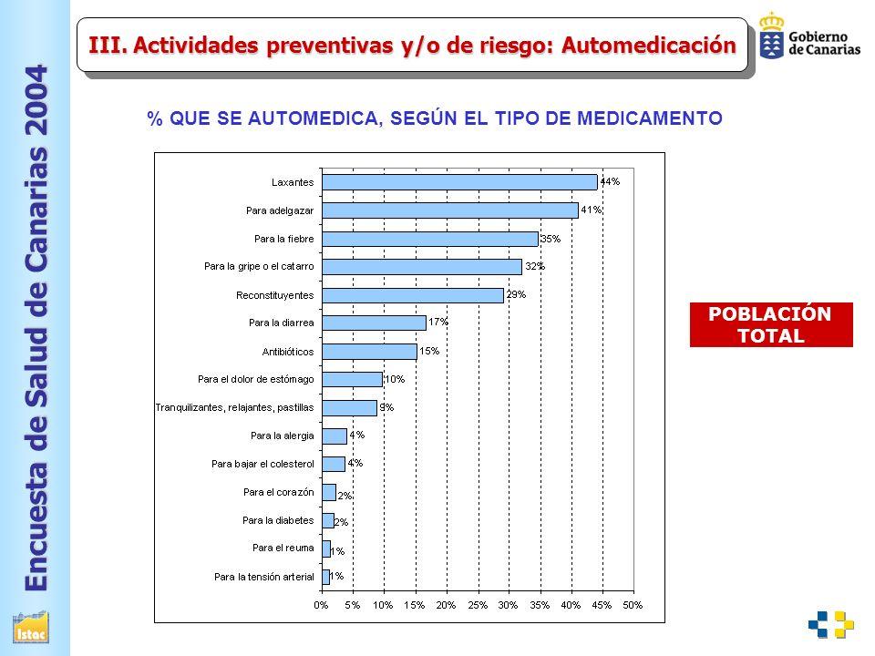 III. Actividades preventivas y/o de riesgo: Automedicación
