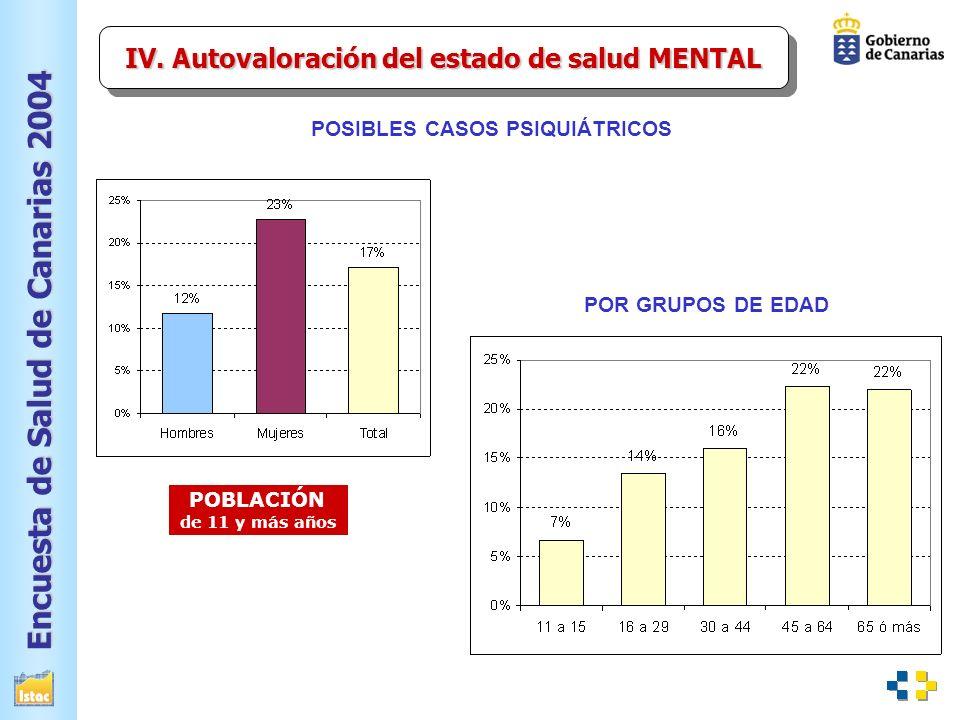 IV. Autovaloración del estado de salud MENTAL