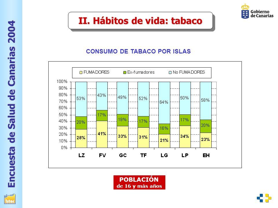 II. Hábitos de vida: tabaco CONSUMO DE TABACO POR ISLAS
