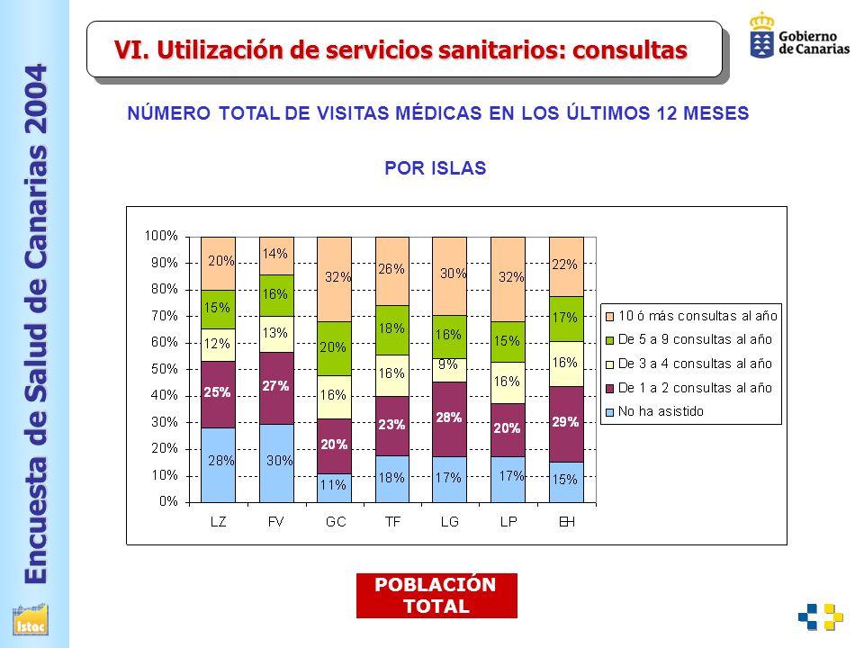 VI. Utilización de servicios sanitarios: consultas