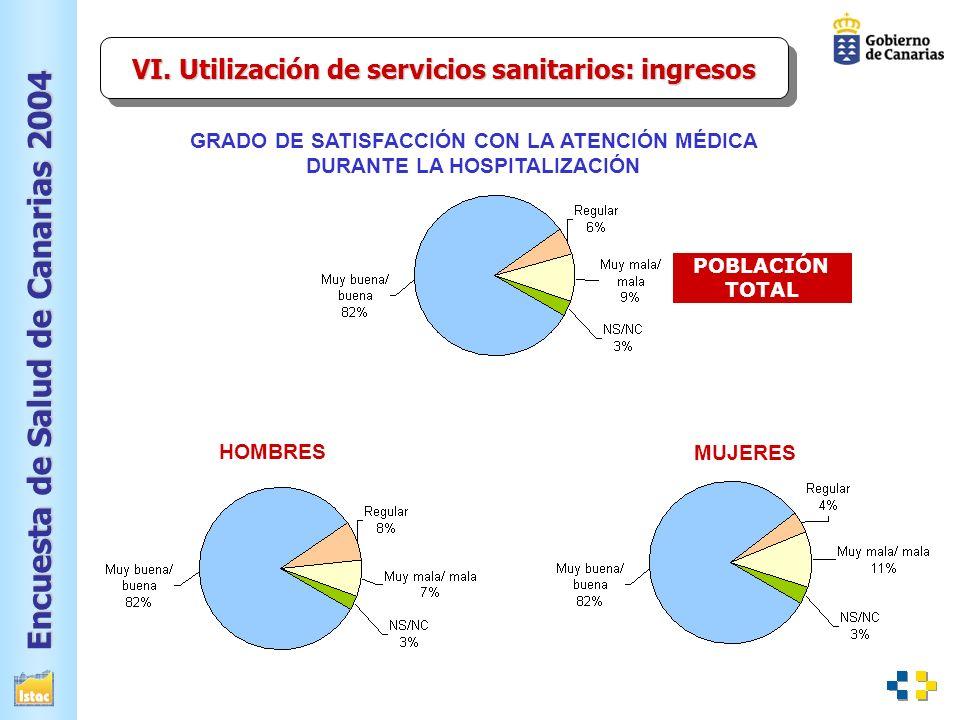 VI. Utilización de servicios sanitarios: ingresos