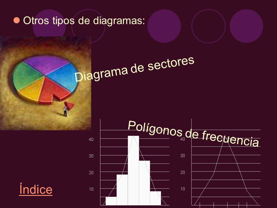 Polígonos de frecuencia