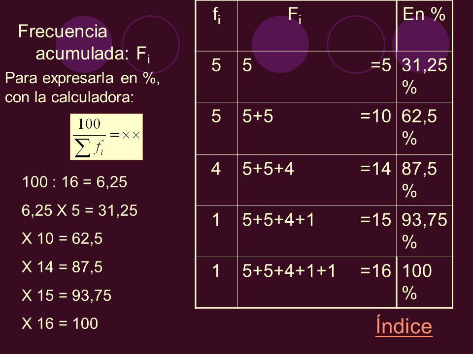 Índice fi Fi En % 5 =5 31,25% 5+5 =10 62,5% 4 5+5+4 =14 87,5% 1