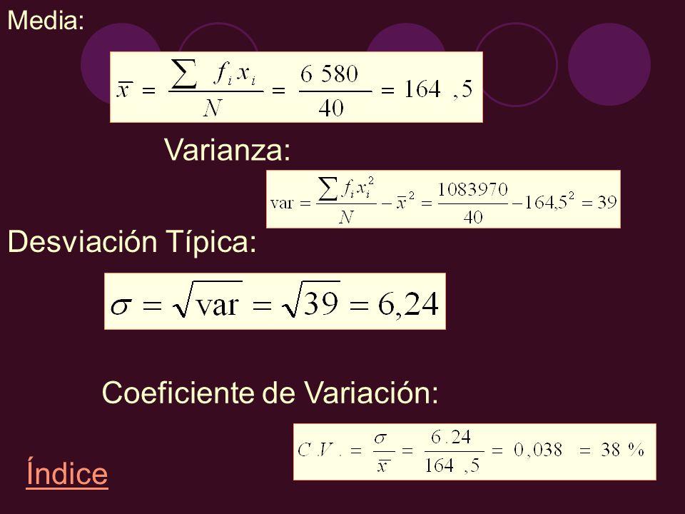 Coeficiente de Variación: