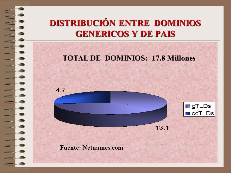 DISTRIBUCIÓN ENTRE DOMINIOS GENERICOS Y DE PAIS