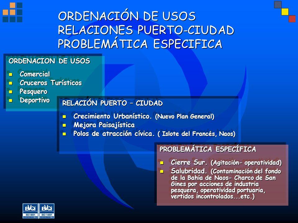 ORDENACIÓN DE USOS RELACIONES PUERTO-CIUDAD PROBLEMÁTICA ESPECIFICA