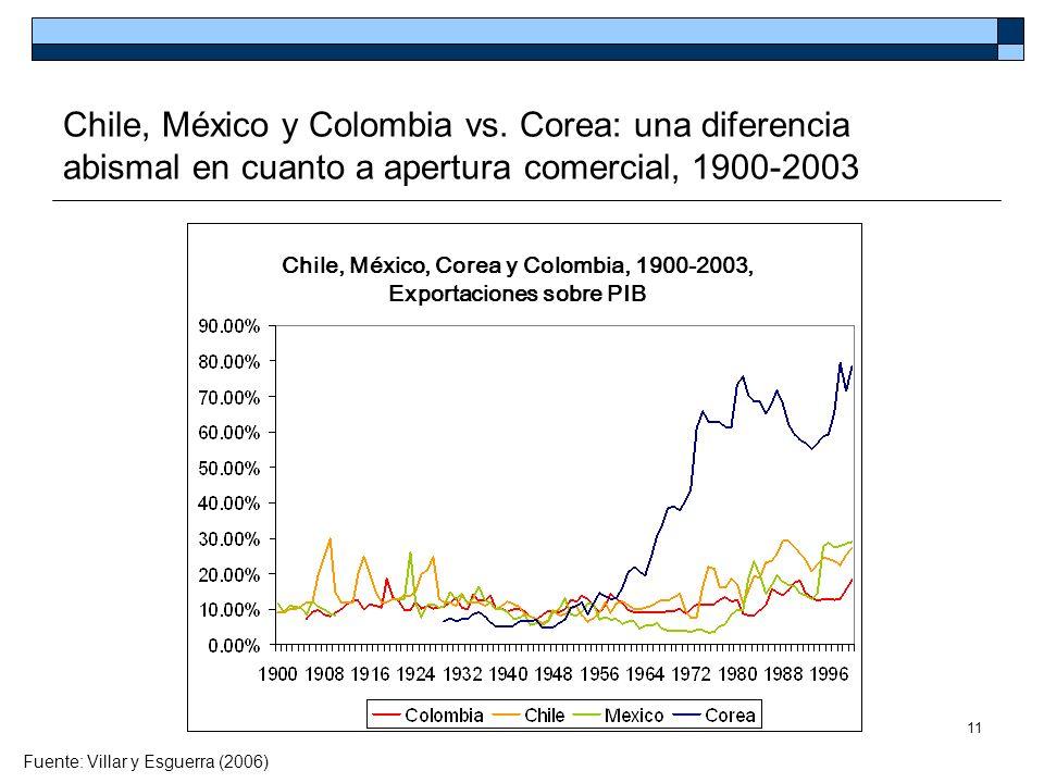 Chile, México, Corea y Colombia, 1900-2003, Exportaciones sobre PIB