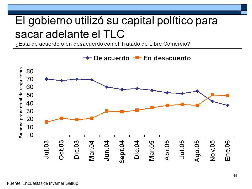 El gobierno utilizó su capital político para sacar adelante el TLC ¿Está de acuerdo o en desacuerdo con el Tratado de Libre Comercio