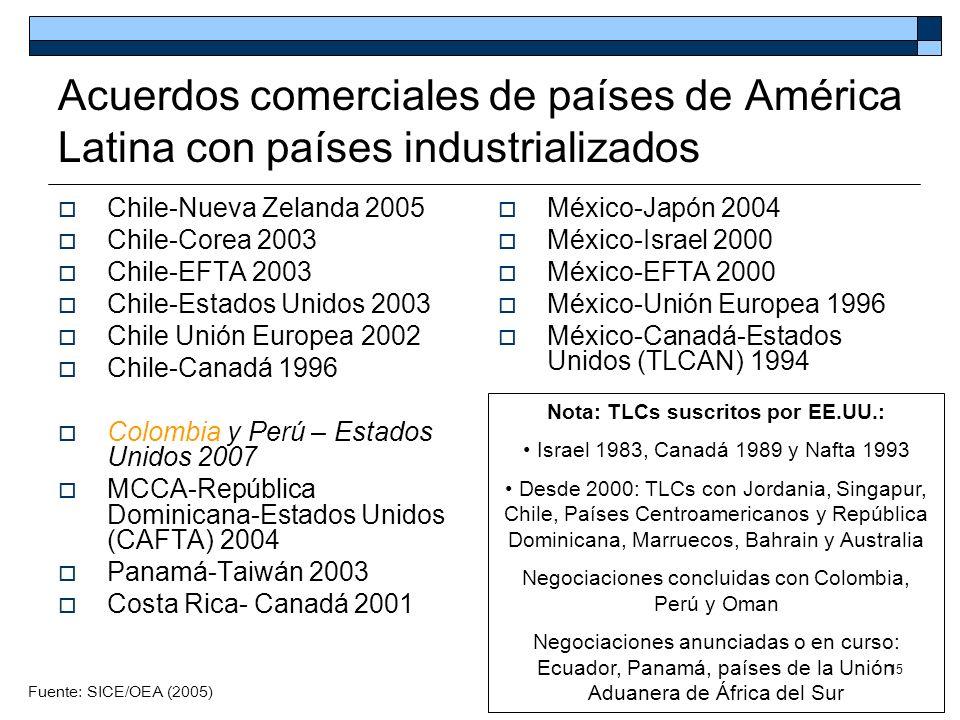 Nota: TLCs suscritos por EE.UU.: