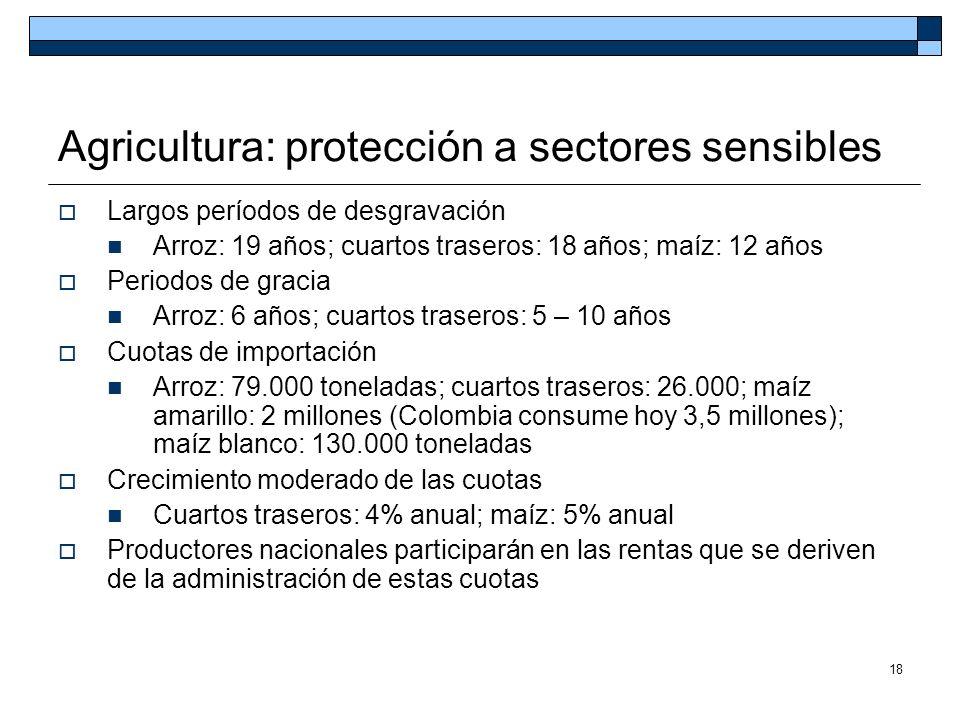 Agricultura: protección a sectores sensibles