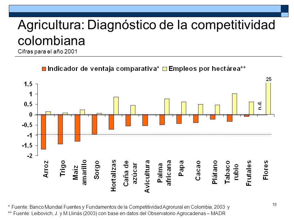 Agricultura: Diagnóstico de la competitividad colombiana Cifras para el año 2001