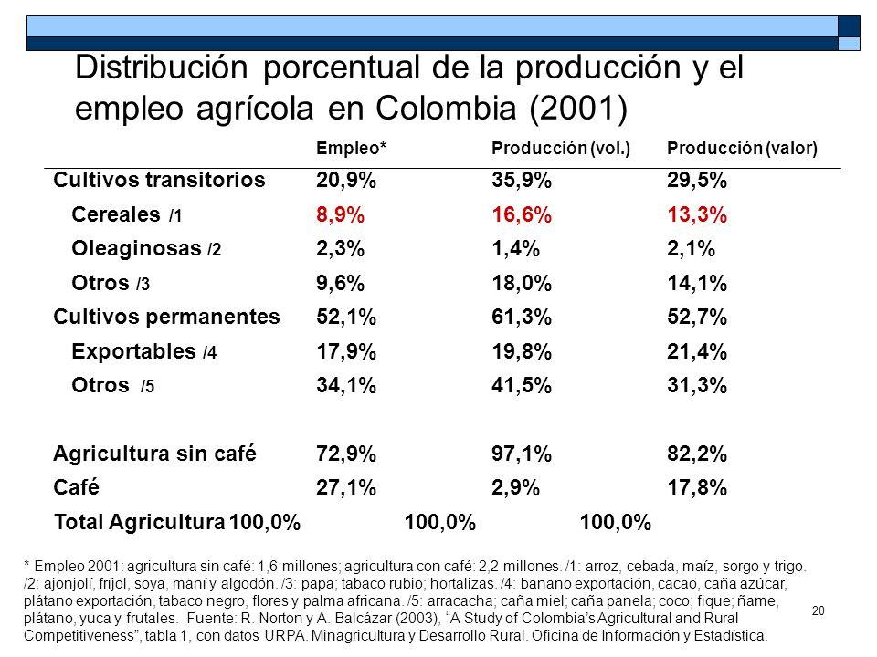 Distribución porcentual de la producción y el empleo agrícola en Colombia (2001)