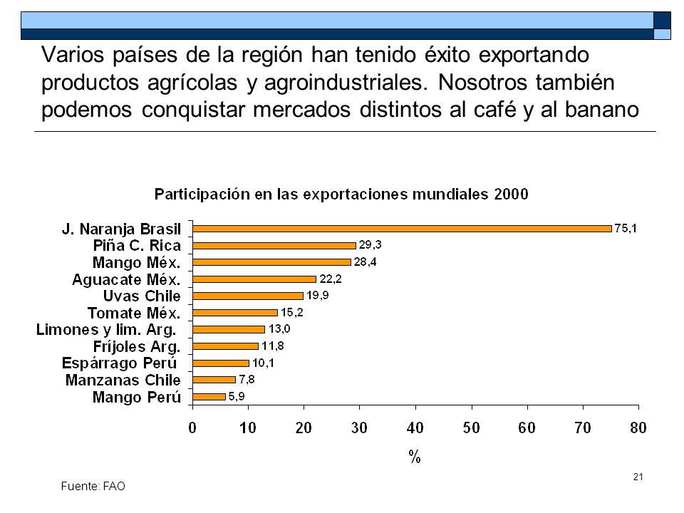 Varios países de la región han tenido éxito exportando productos agrícolas y agroindustriales. Nosotros también podemos conquistar mercados distintos al café y al banano