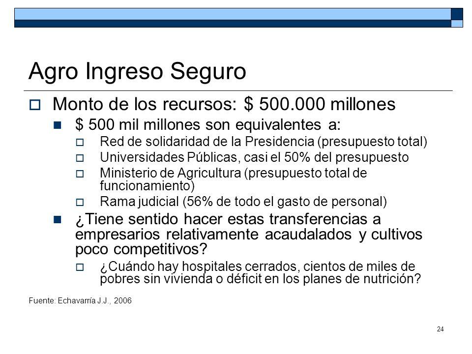 Agro Ingreso Seguro Monto de los recursos: $ 500.000 millones
