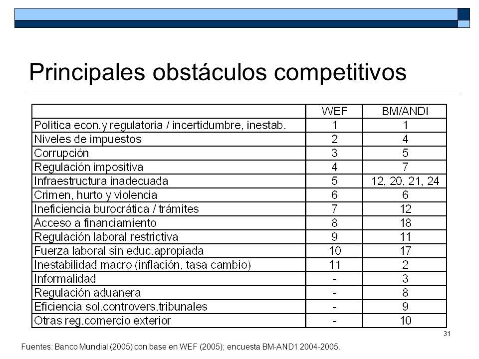 Principales obstáculos competitivos