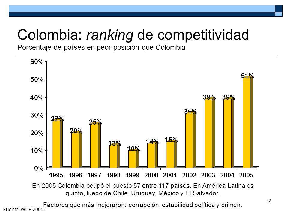 Factores que más mejoraron: corrupción, estabilidad política y crimen.