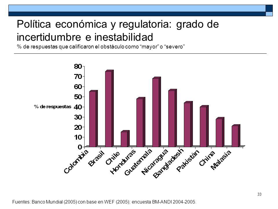 Política económica y regulatoria: grado de incertidumbre e inestabilidad % de respuestas que calificaron el obstáculo como mayor o severo