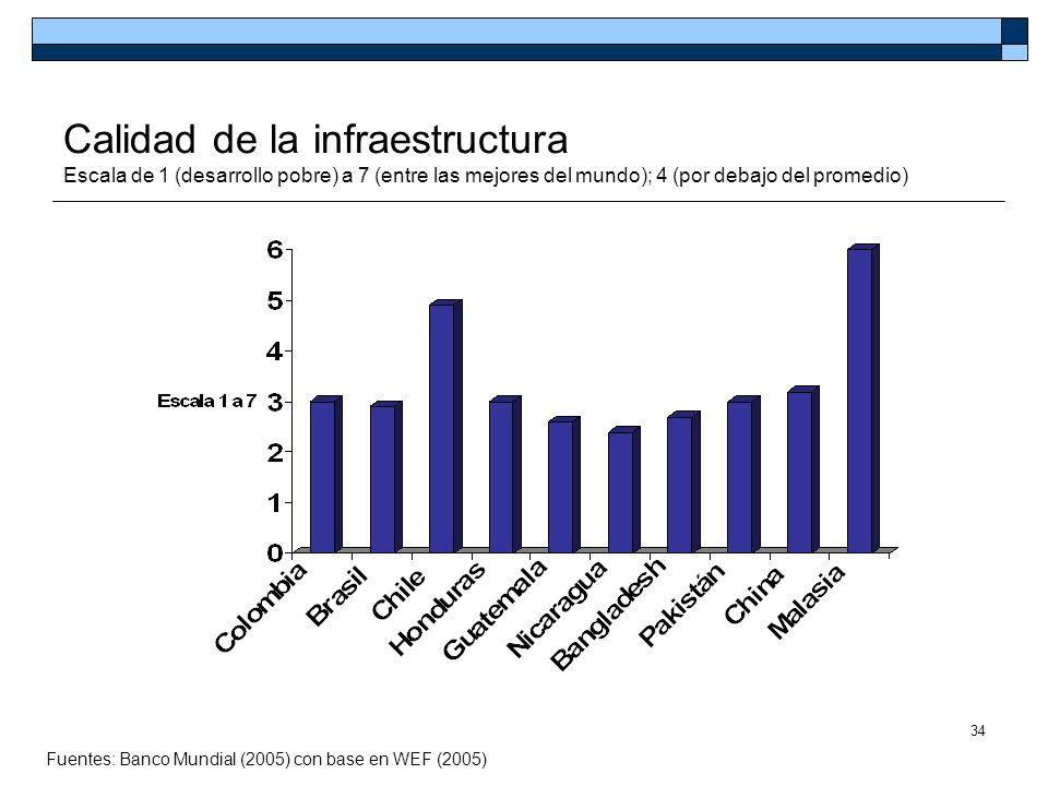 Calidad de la infraestructura Escala de 1 (desarrollo pobre) a 7 (entre las mejores del mundo); 4 (por debajo del promedio)