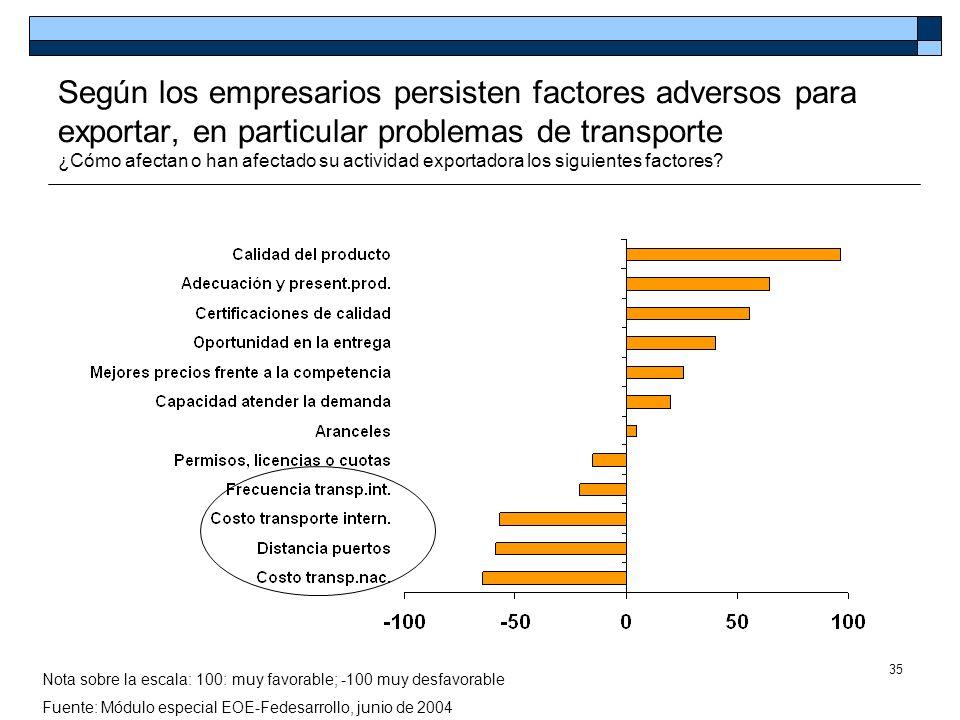 Según los empresarios persisten factores adversos para exportar, en particular problemas de transporte ¿Cómo afectan o han afectado su actividad exportadora los siguientes factores