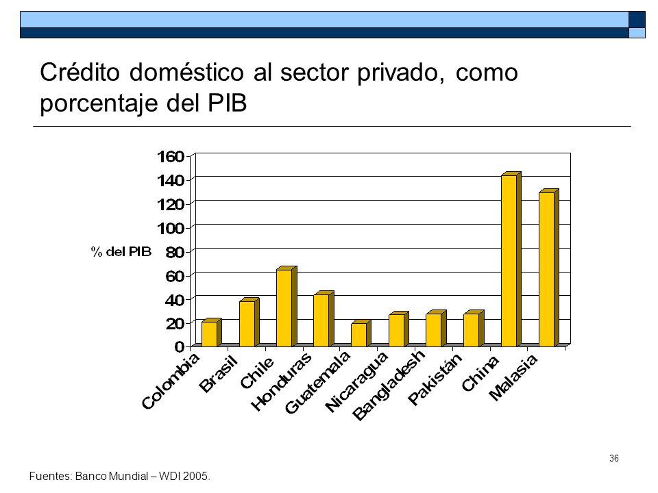 Crédito doméstico al sector privado, como porcentaje del PIB
