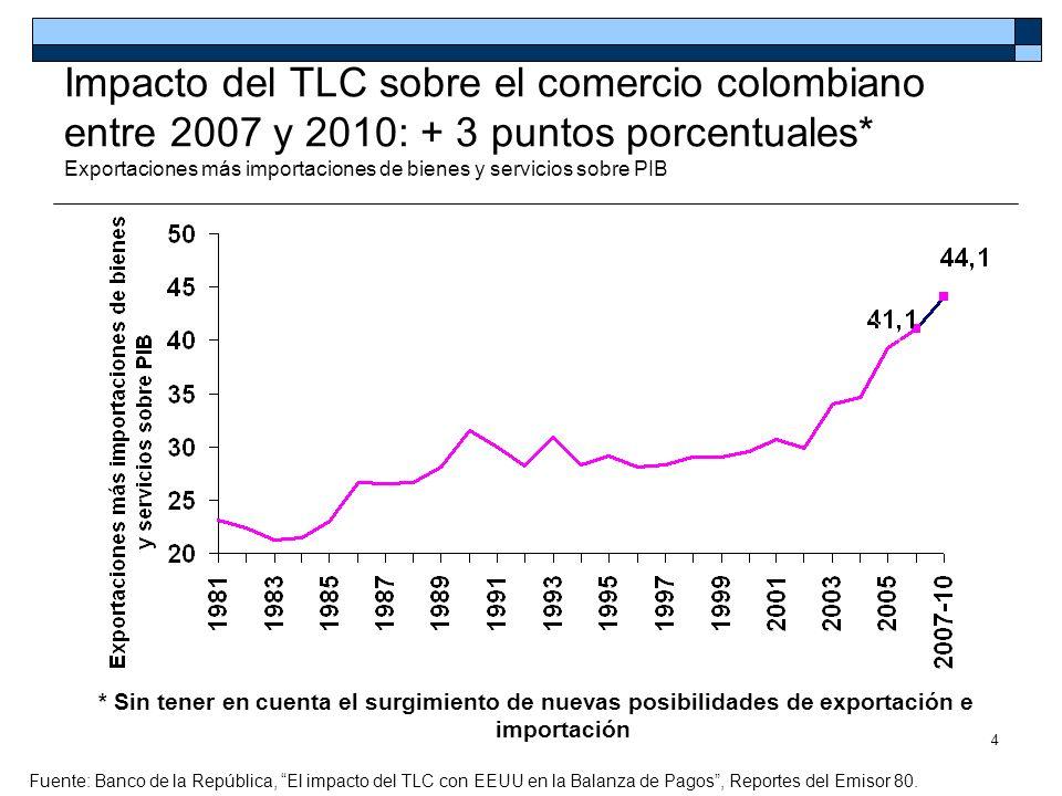 Impacto del TLC sobre el comercio colombiano entre 2007 y 2010: + 3 puntos porcentuales* Exportaciones más importaciones de bienes y servicios sobre PIB