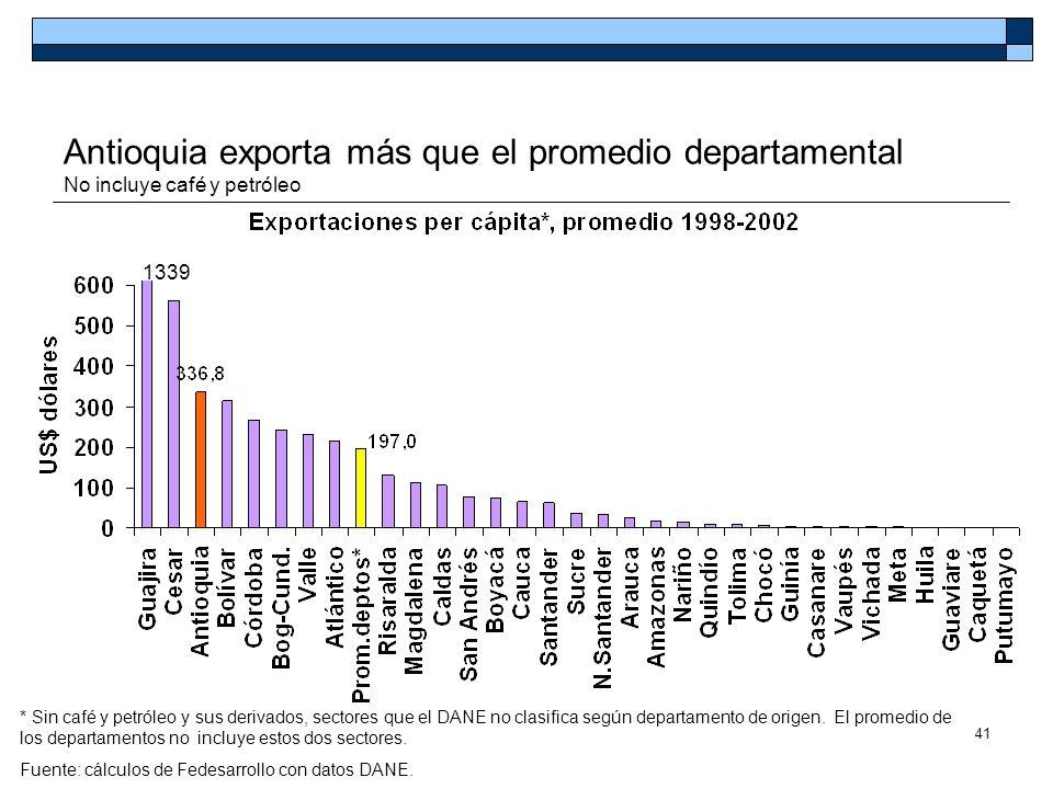Antioquia exporta más que el promedio departamental No incluye café y petróleo