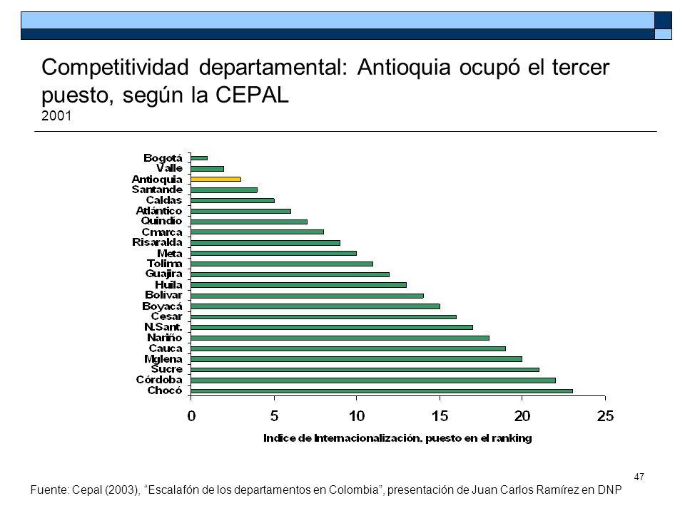 Competitividad departamental: Antioquia ocupó el tercer puesto, según la CEPAL 2001
