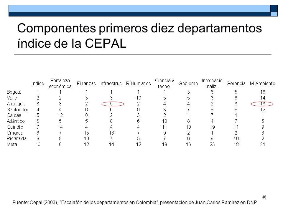 Componentes primeros diez departamentos índice de la CEPAL