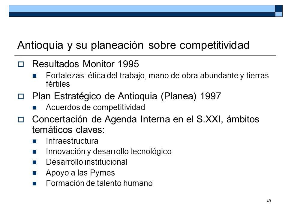 Antioquia y su planeación sobre competitividad