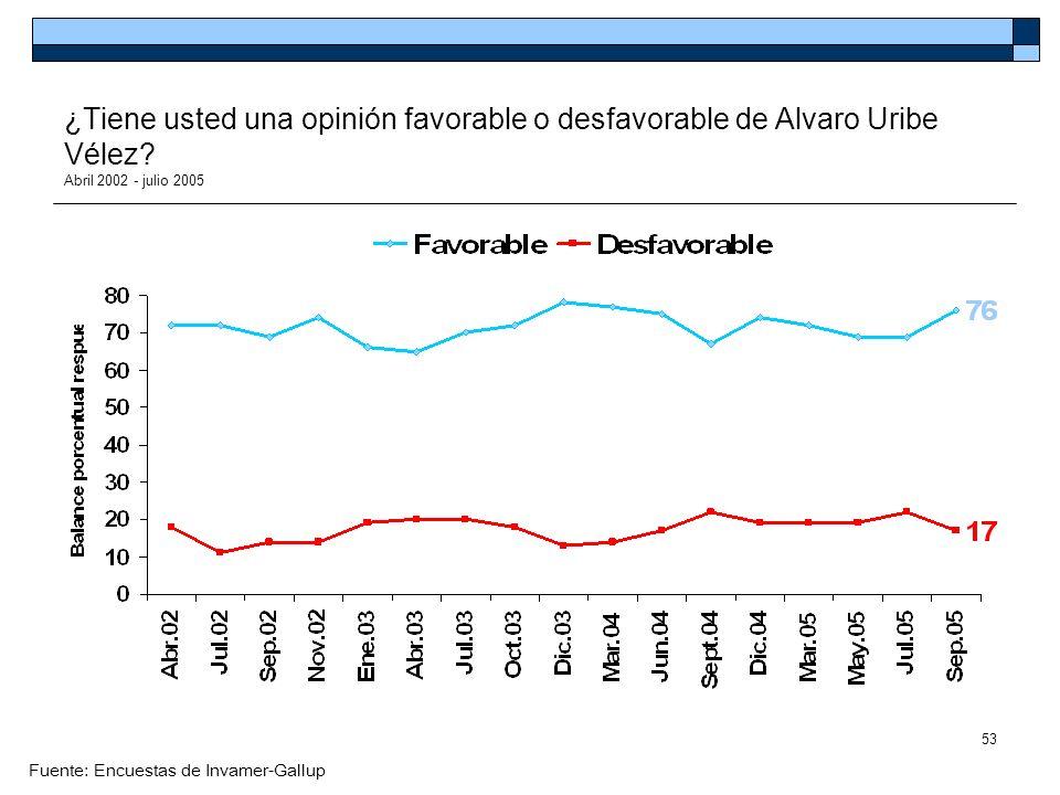 ¿Tiene usted una opinión favorable o desfavorable de Alvaro Uribe Vélez Abril 2002 - julio 2005