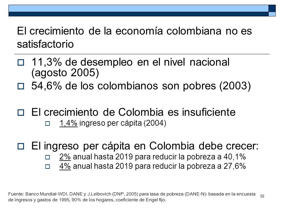 El crecimiento de la economía colombiana no es satisfactorio