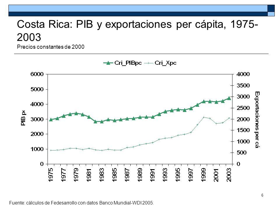 Costa Rica: PIB y exportaciones per cápita, 1975-2003 Precios constantes de 2000