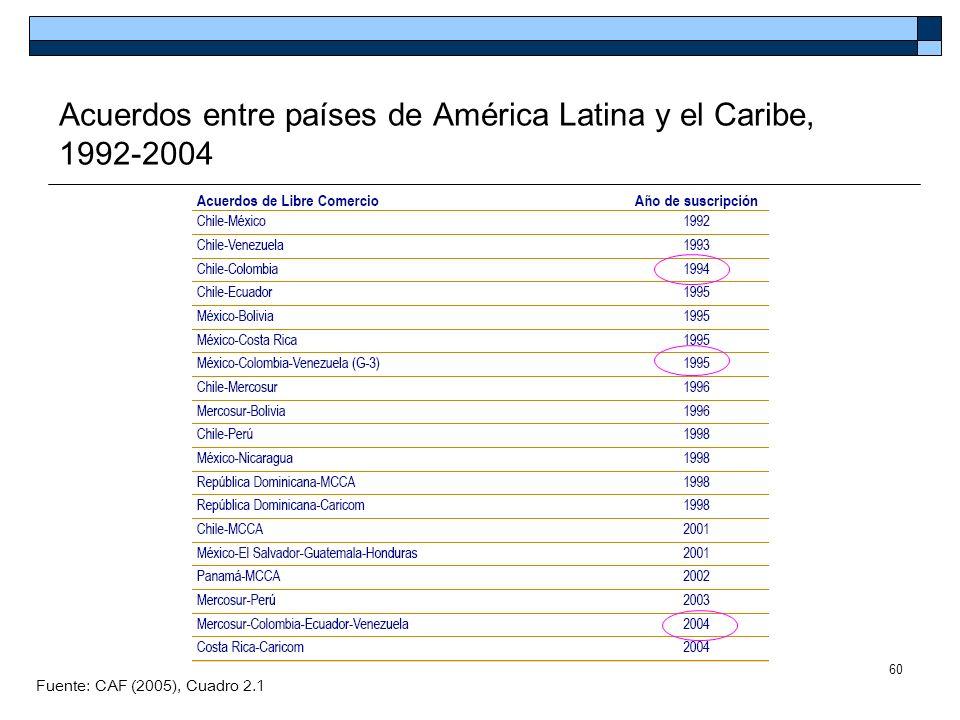 Acuerdos entre países de América Latina y el Caribe, 1992-2004