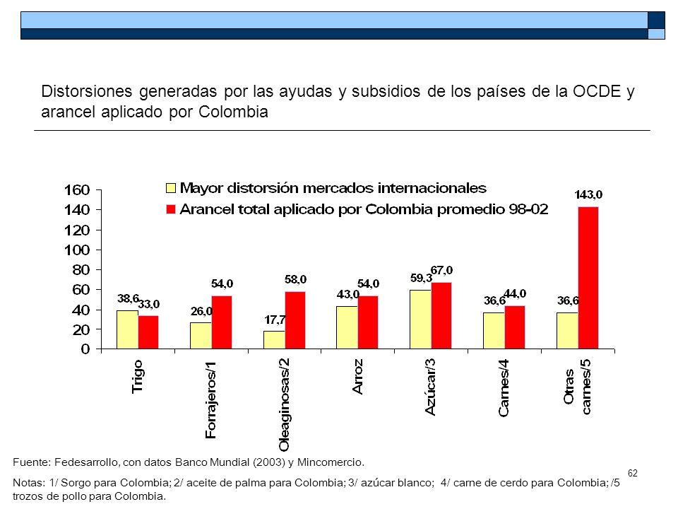 Distorsiones generadas por las ayudas y subsidios de los países de la OCDE y arancel aplicado por Colombia