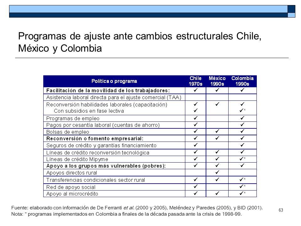 Programas de ajuste ante cambios estructurales Chile, México y Colombia