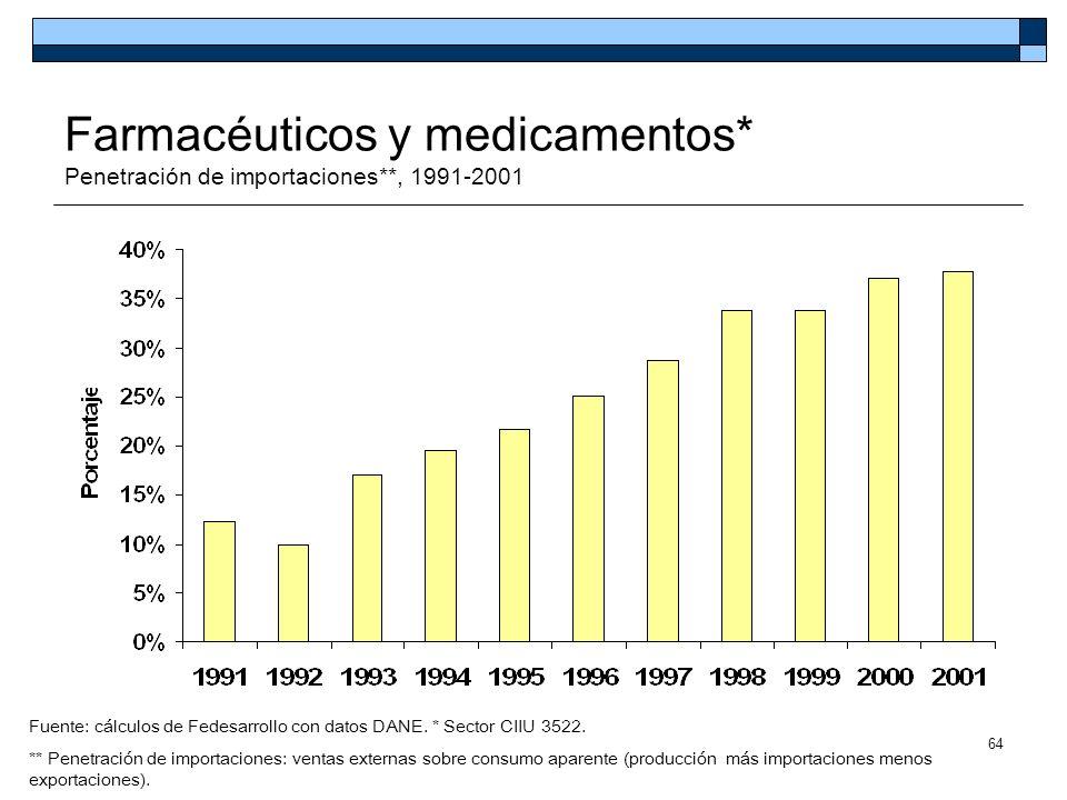 Farmacéuticos y medicamentos* Penetración de importaciones**, 1991-2001