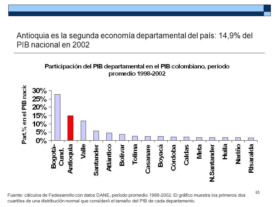 Antioquia es la segunda economía departamental del país: 14,9% del PIB nacional en 2002