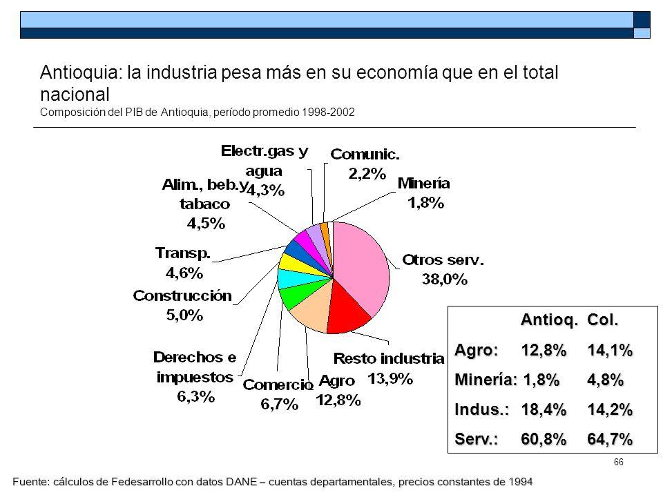 Antioquia: la industria pesa más en su economía que en el total nacional Composición del PIB de Antioquia, período promedio 1998-2002