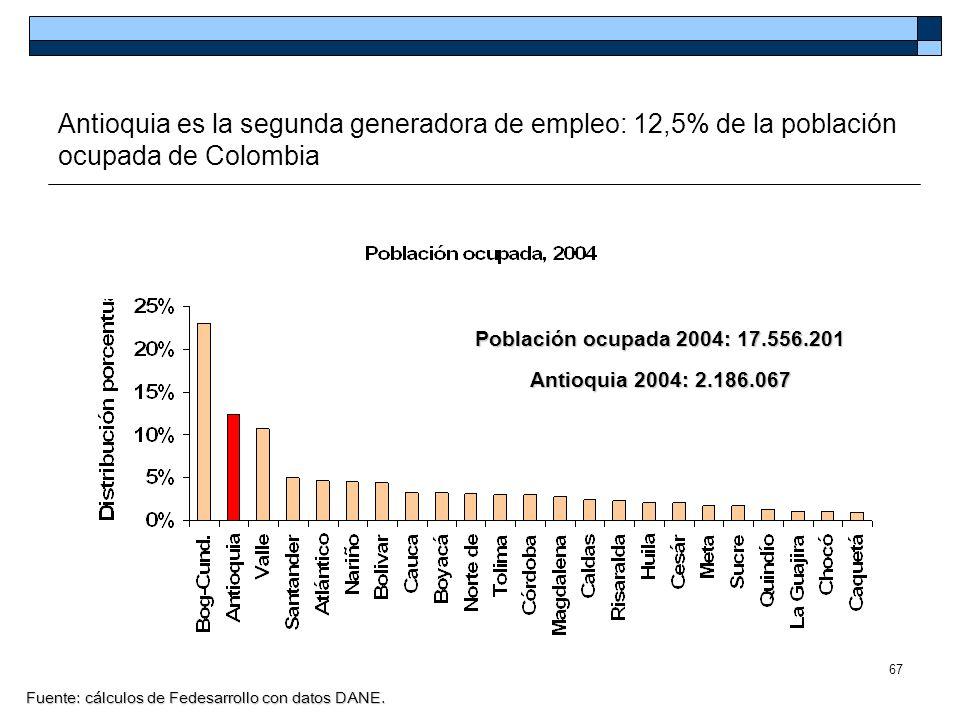 Antioquia es la segunda generadora de empleo: 12,5% de la población ocupada de Colombia