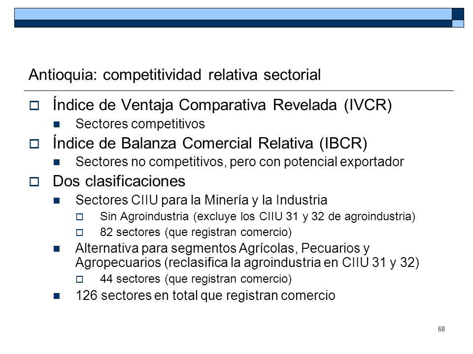 Antioquia: competitividad relativa sectorial