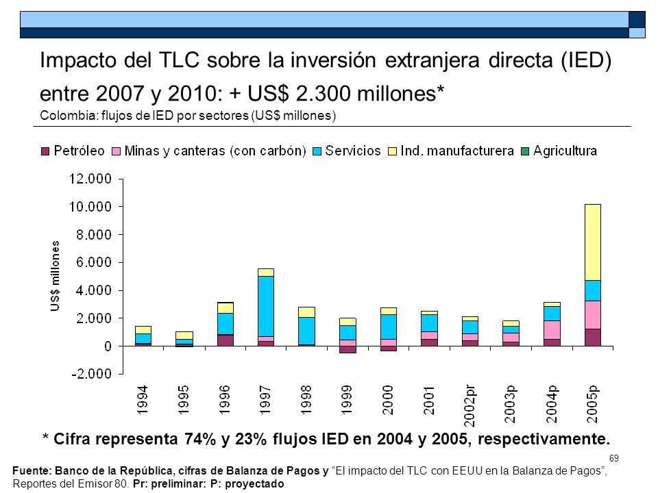 Impacto del TLC sobre la inversión extranjera directa (IED) entre 2007 y 2010: + US$ 2.300 millones* Colombia: flujos de IED por sectores (US$ millones)