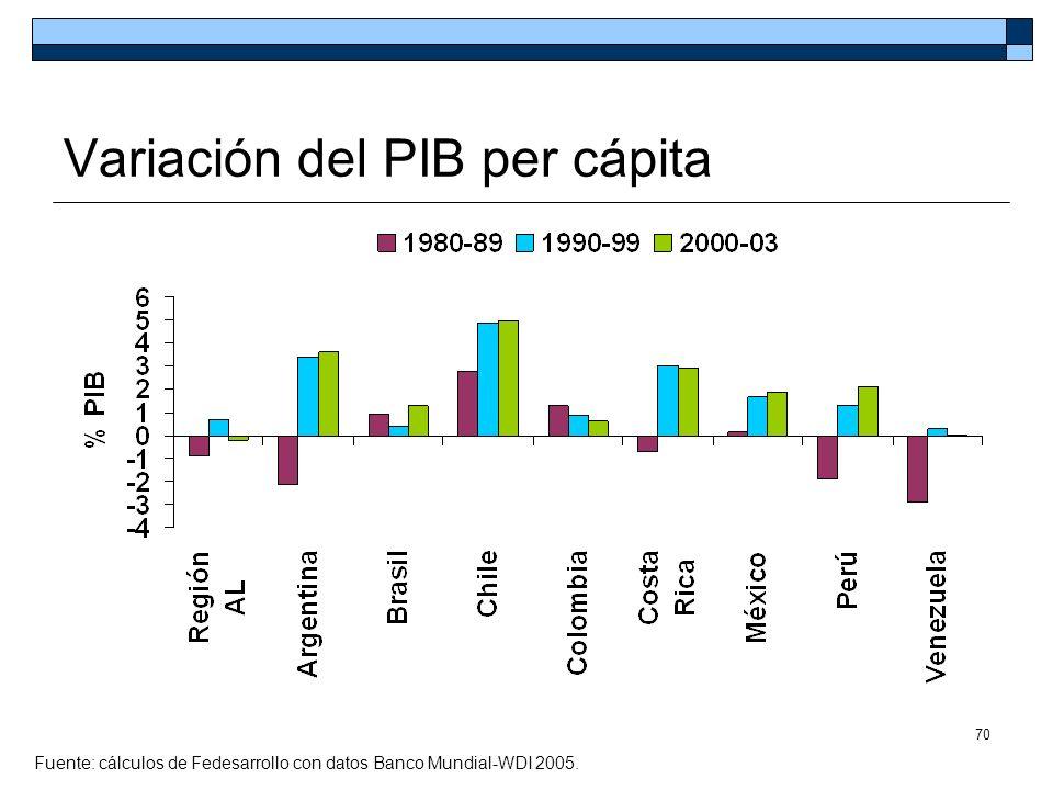 Variación del PIB per cápita