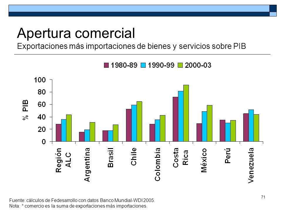 Apertura comercial Exportaciones más importaciones de bienes y servicios sobre PIB