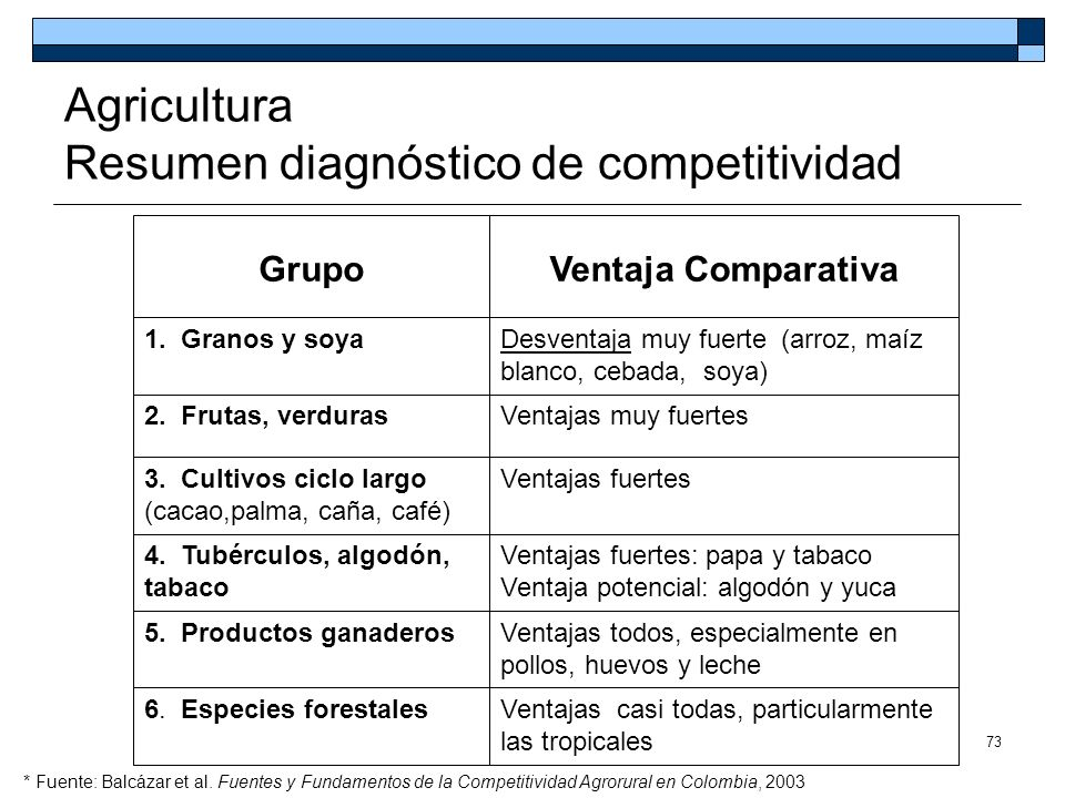 Agricultura Resumen diagnóstico de competitividad