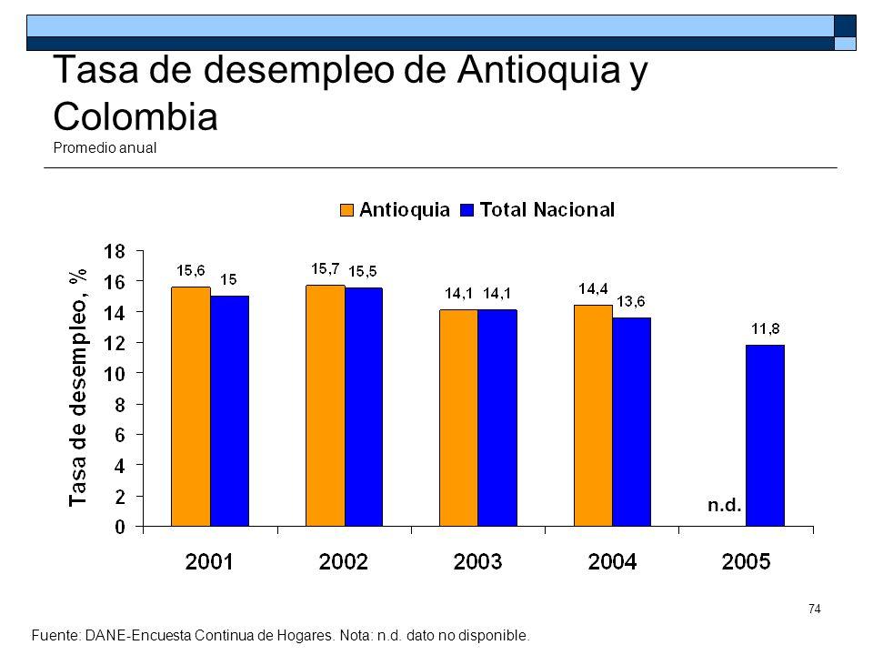 Tasa de desempleo de Antioquia y Colombia Promedio anual