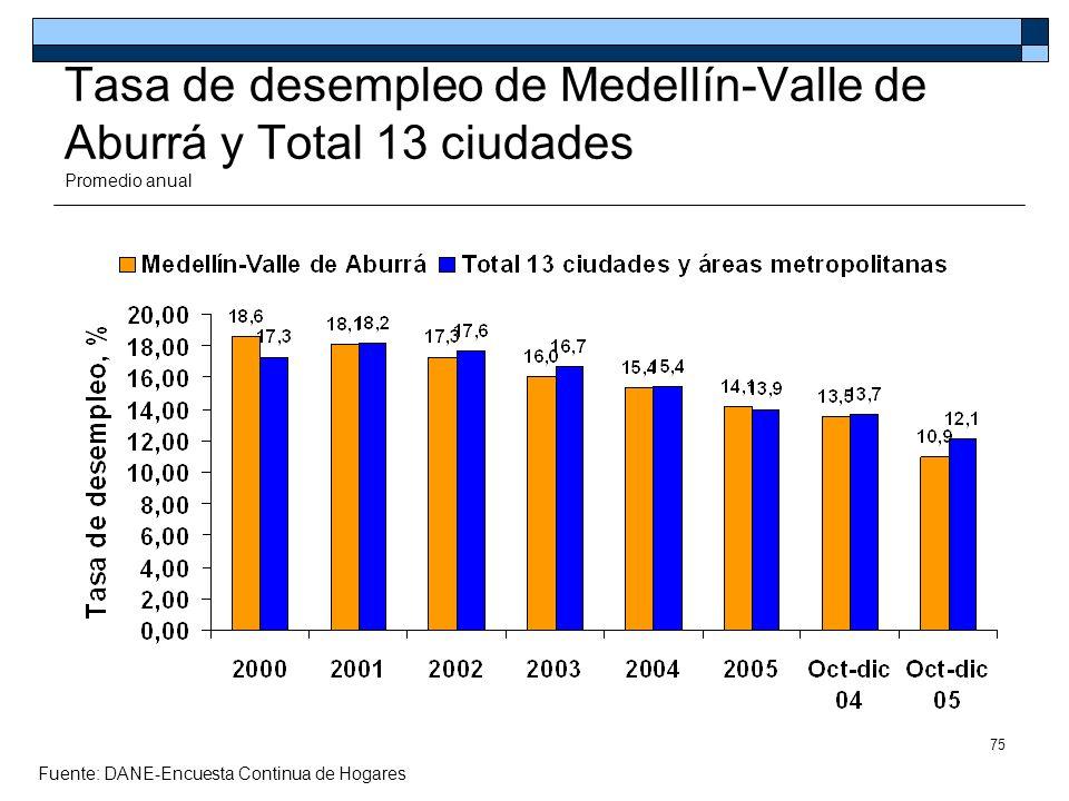 Tasa de desempleo de Medellín-Valle de Aburrá y Total 13 ciudades Promedio anual