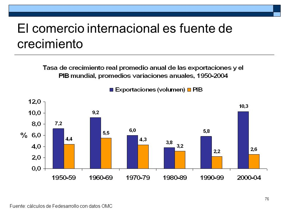 El comercio internacional es fuente de crecimiento