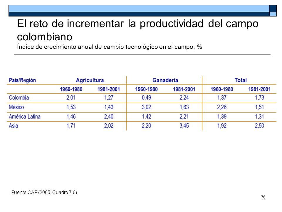 El reto de incrementar la productividad del campo colombiano Índice de crecimiento anual de cambio tecnológico en el campo, %