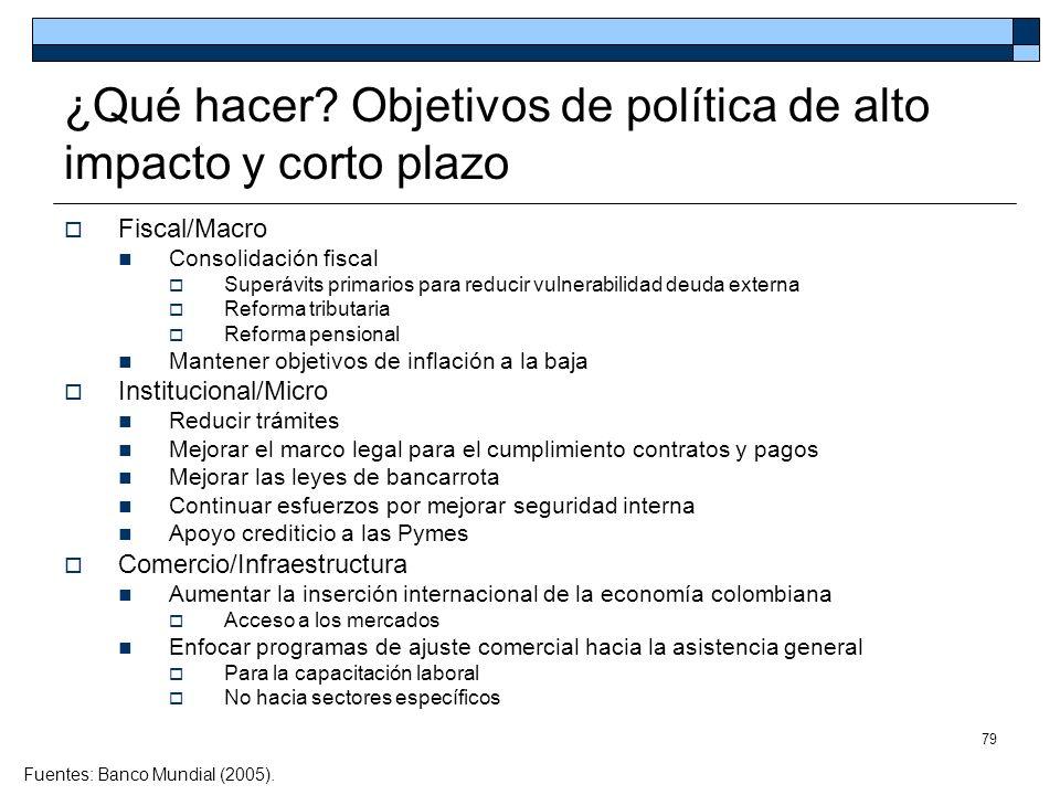 ¿Qué hacer Objetivos de política de alto impacto y corto plazo
