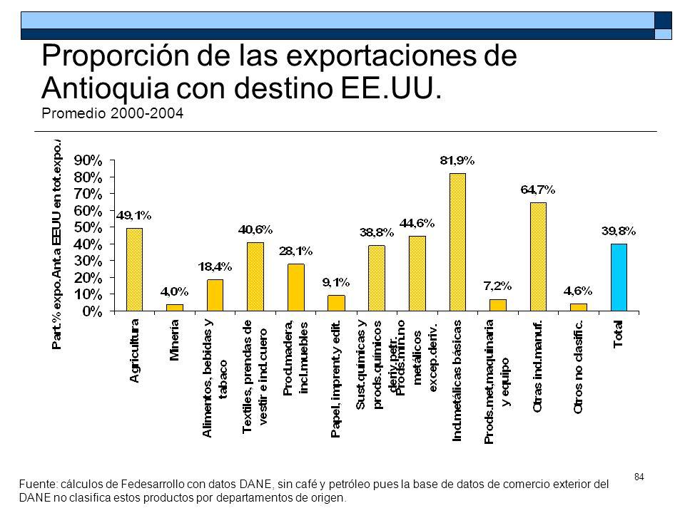 Proporción de las exportaciones de Antioquia con destino EE. UU